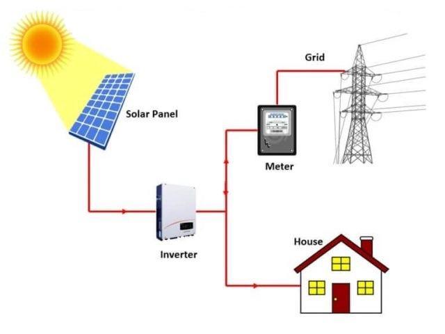 Ảnh 2: Cấu tạo của hệ thống điện mặt trời