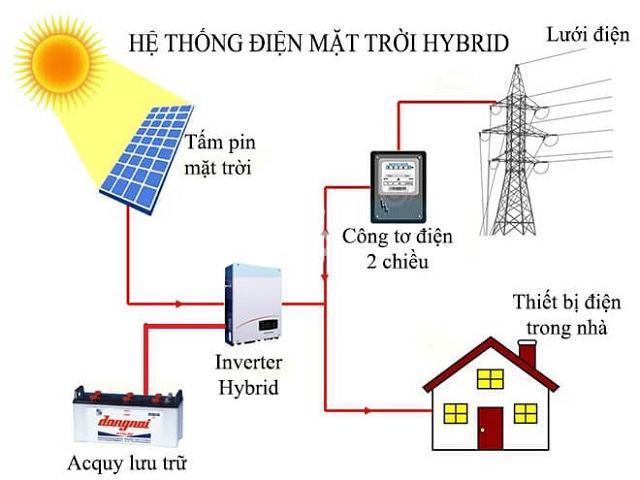 Hệ thống điện mặt trời hỗn hợp